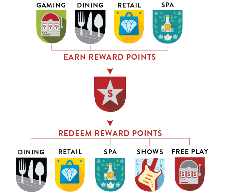 Chumash Casino Resort Reward Points Diagram