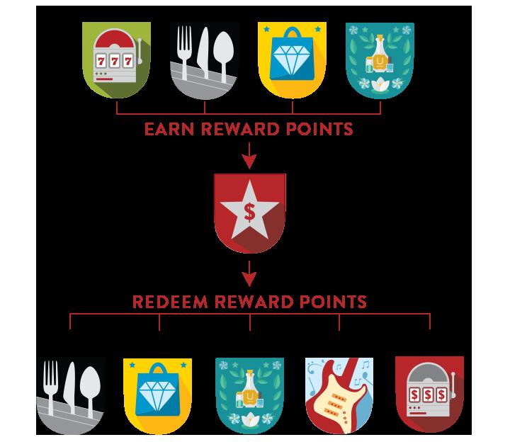 Chumash Casino Resort Reward Points Diagram