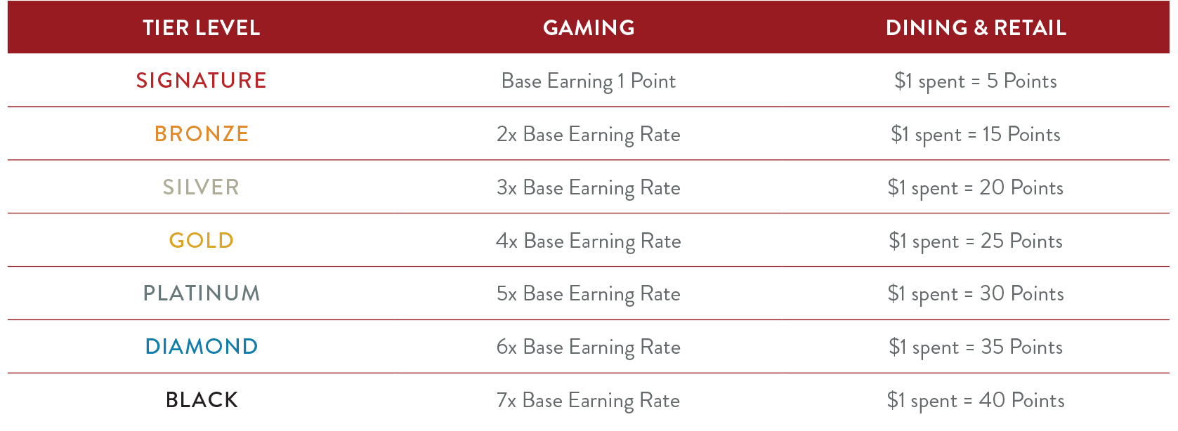 Reward Points Earning Rate